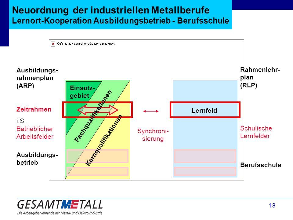 Neuordnung der industriellen Metallberufe Lernort-Kooperation Ausbildungsbetrieb - Berufsschule