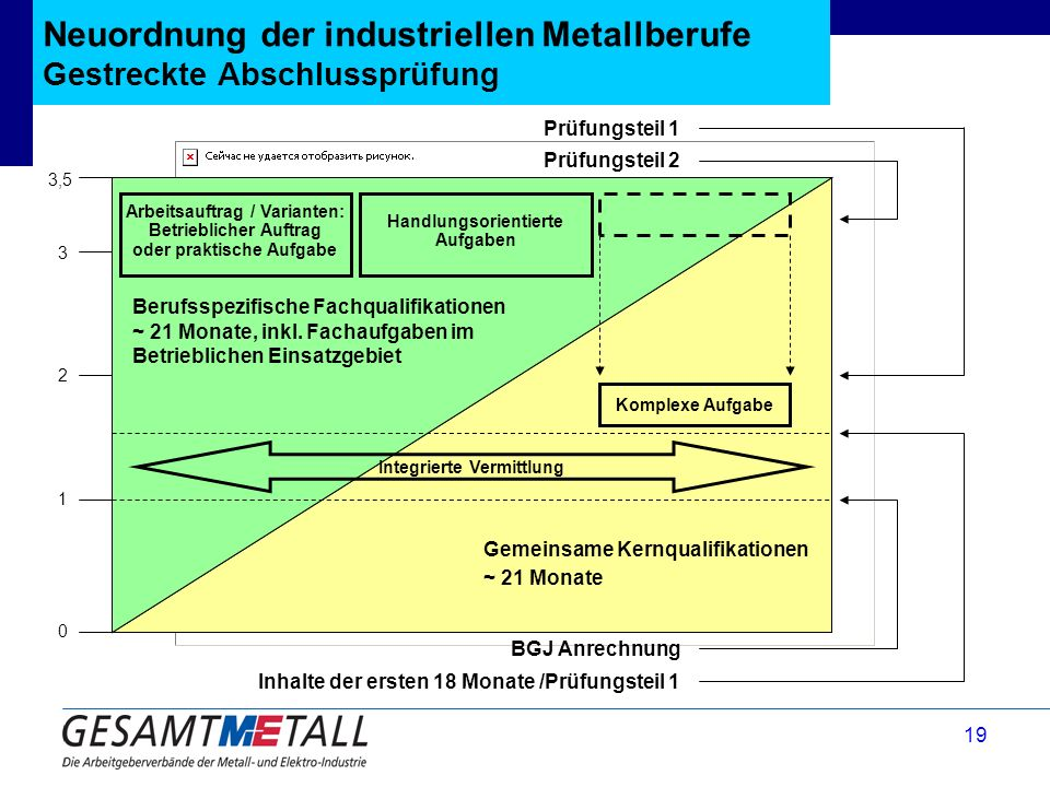 Neuordnung der industriellen Metallberufe Gestreckte Abschlussprüfung