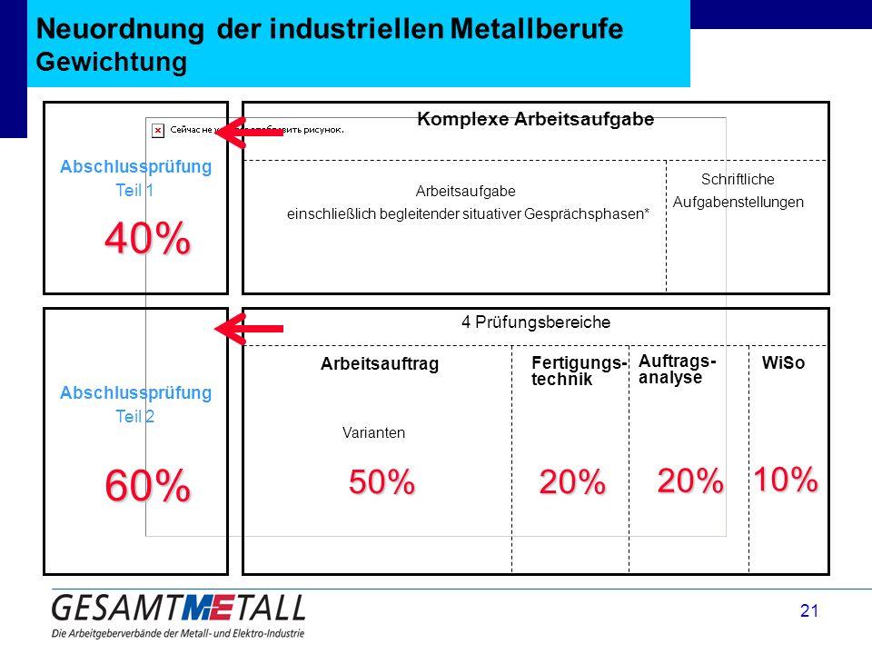 Neuordnung der industriellen Metallberufe Gewichtung