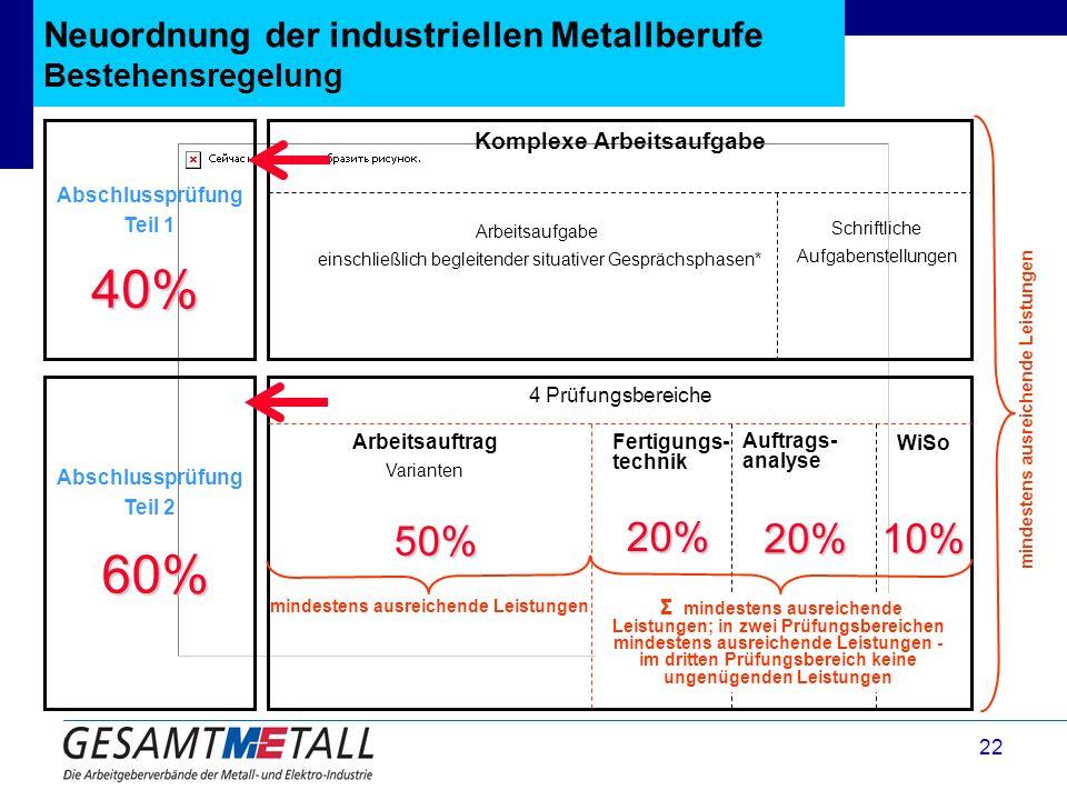 Neuordnung der industriellen Metallberufe Bestehensregelung