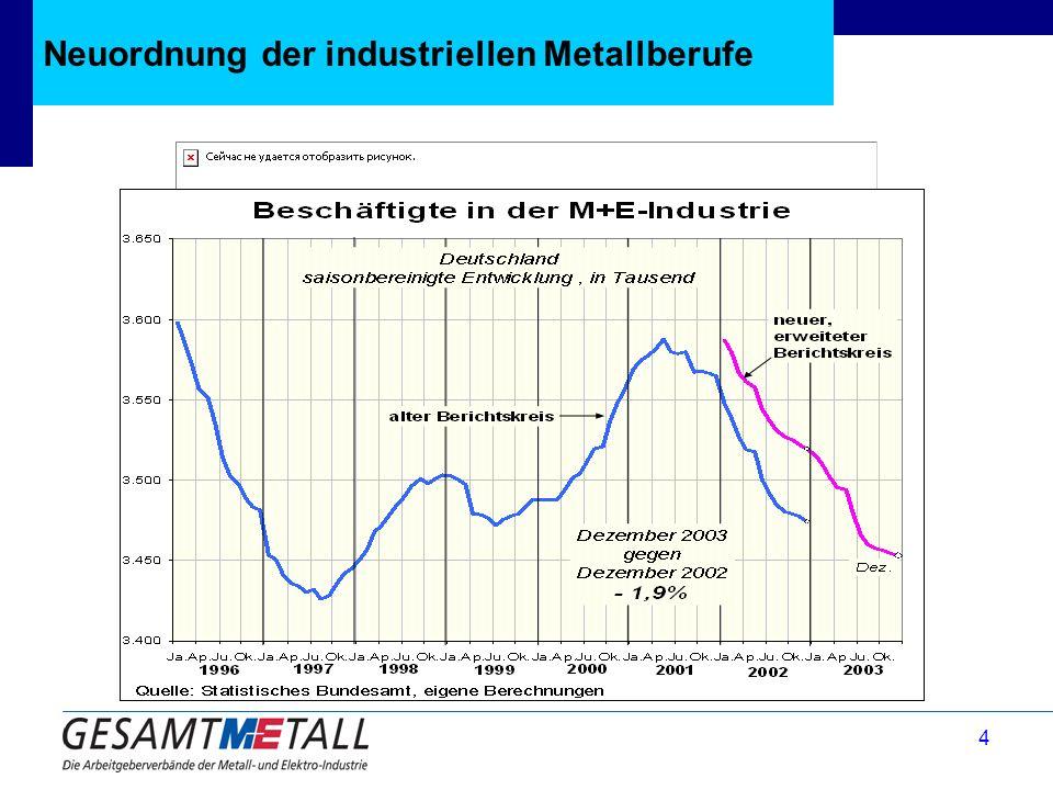 Neuordnung der industriellen Metallberufe