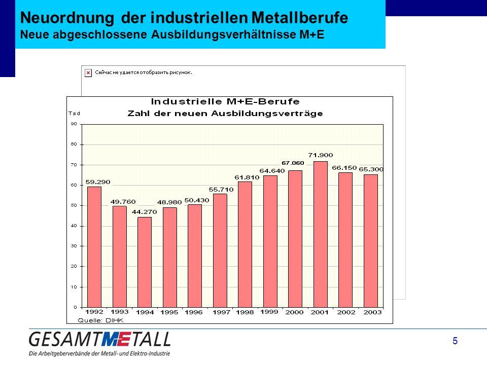 Neuordnung der industriellen Metallberufe Neue abgeschlossene Ausbildungsverhältnisse M+E