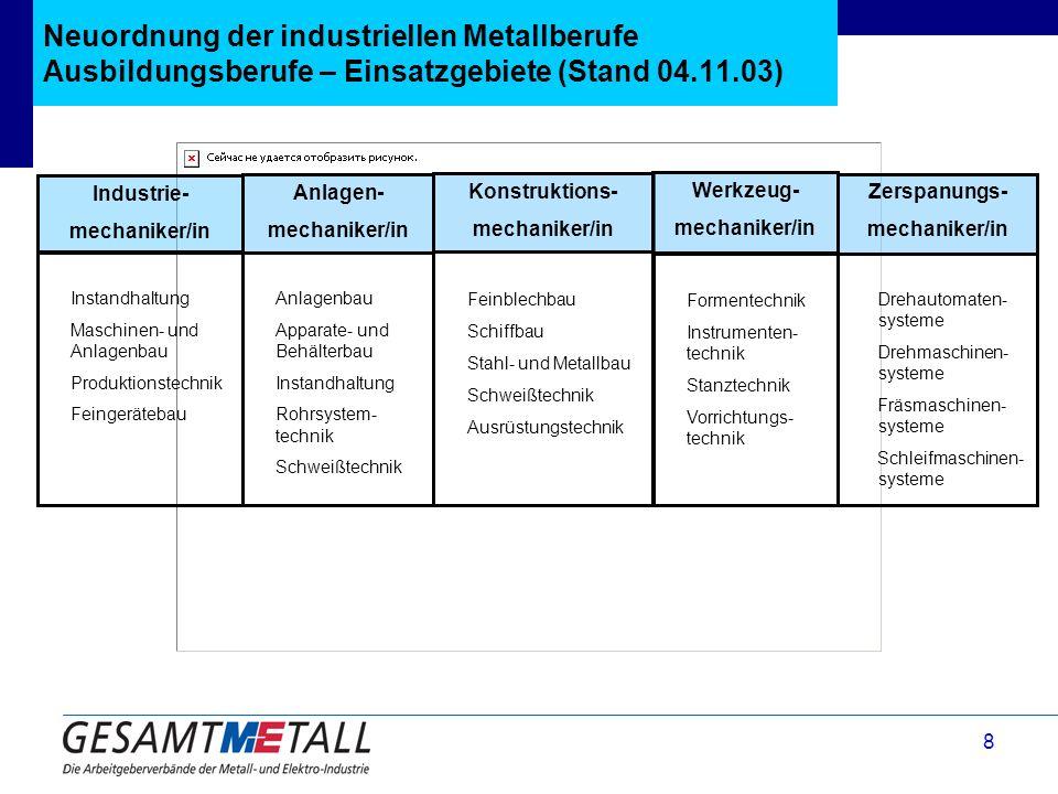 Neuordnung der industriellen Metallberufe Ausbildungsberufe – Einsatzgebiete (Stand 04.11.03)