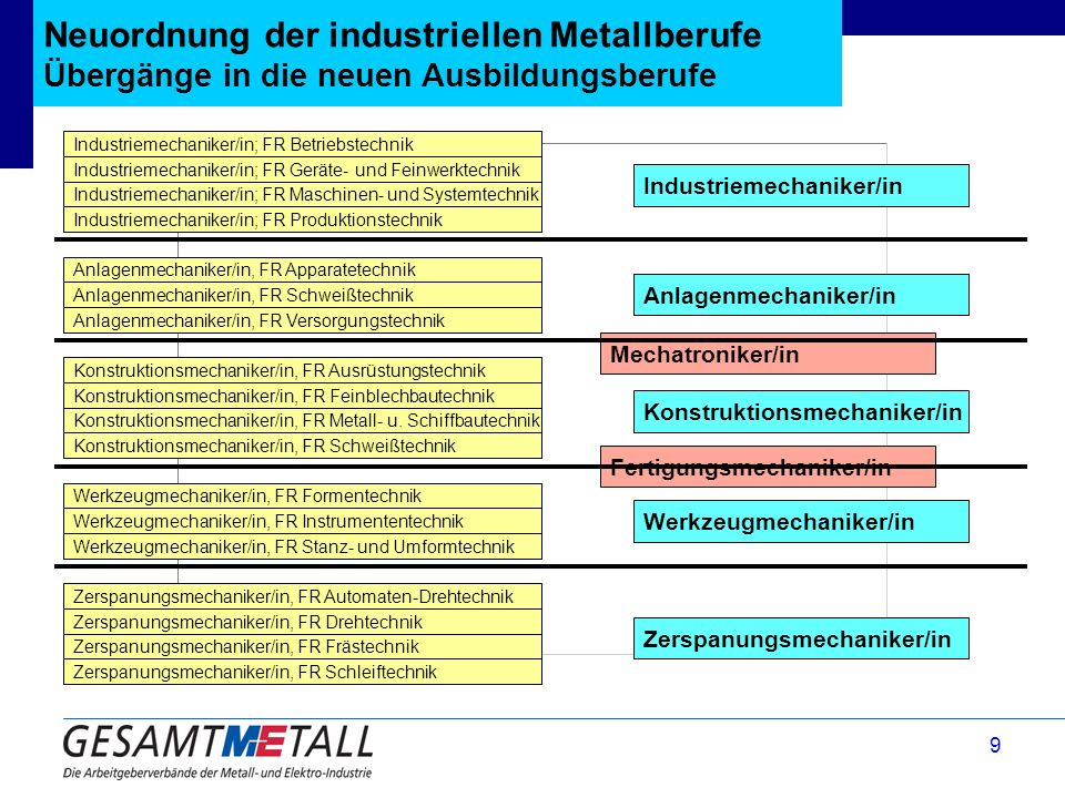 Neuordnung der industriellen Metallberufe Übergänge in die neuen Ausbildungsberufe