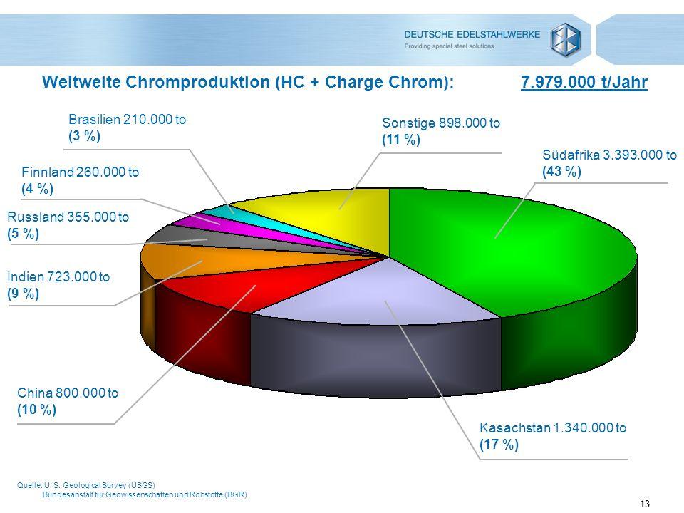 Weltweite Chromproduktion (HC + Charge Chrom): 7.979.000 t/Jahr
