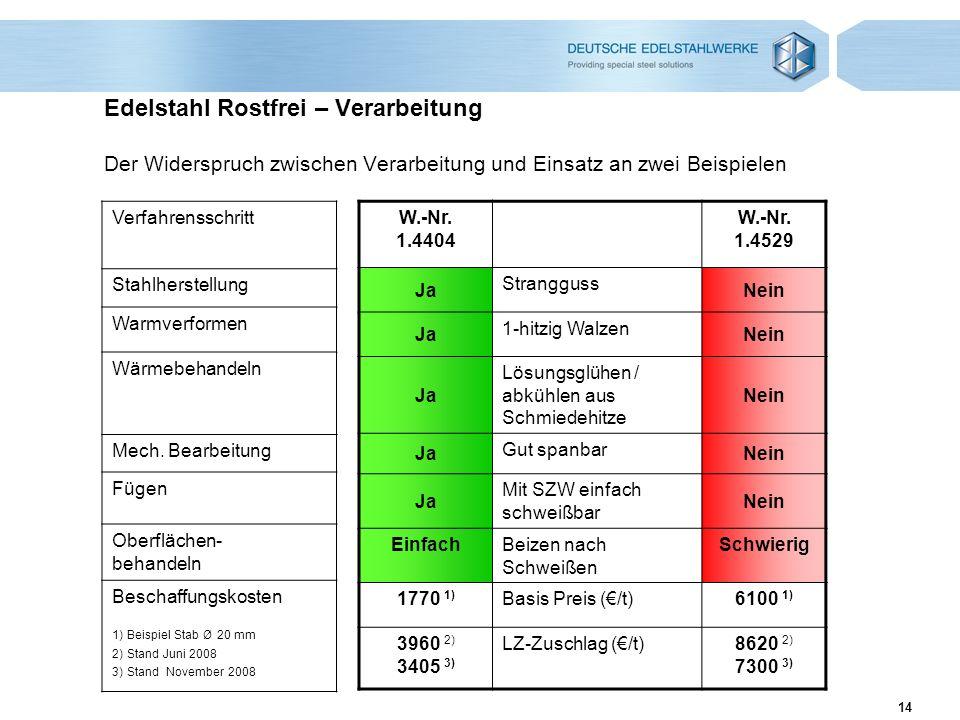 Edelstahl Rostfrei – Verarbeitung Der Widerspruch zwischen Verarbeitung und Einsatz an zwei Beispielen