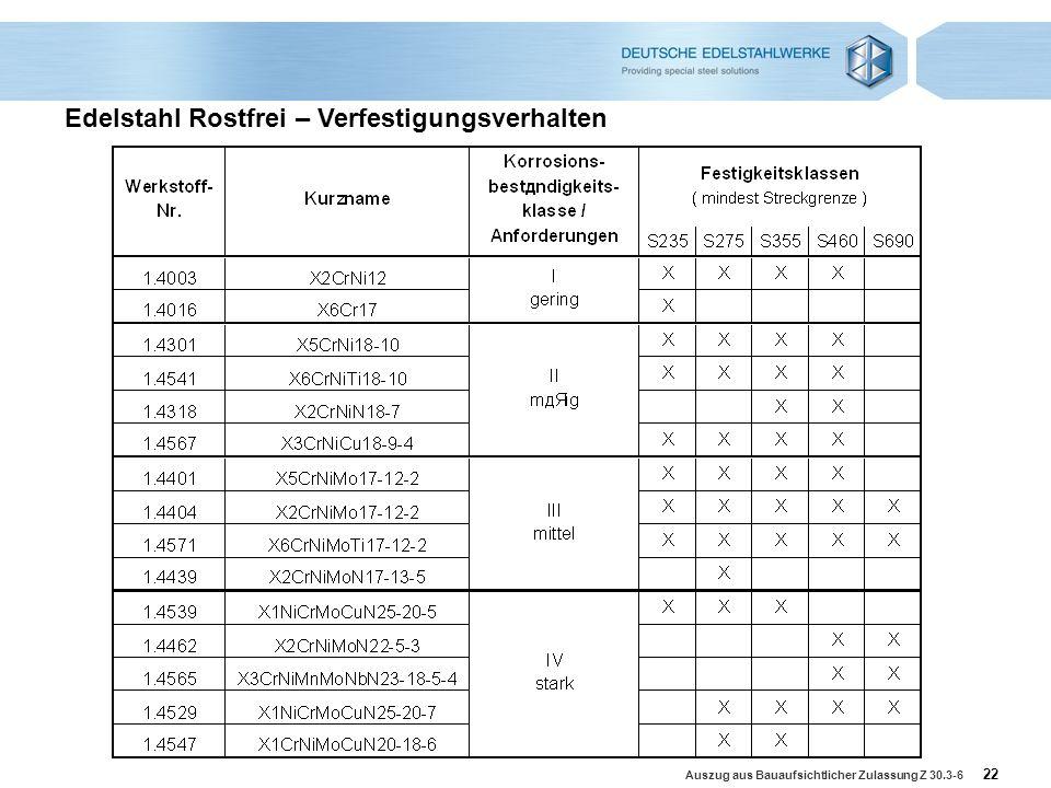 Edelstahl Rostfrei – Verfestigungsverhalten