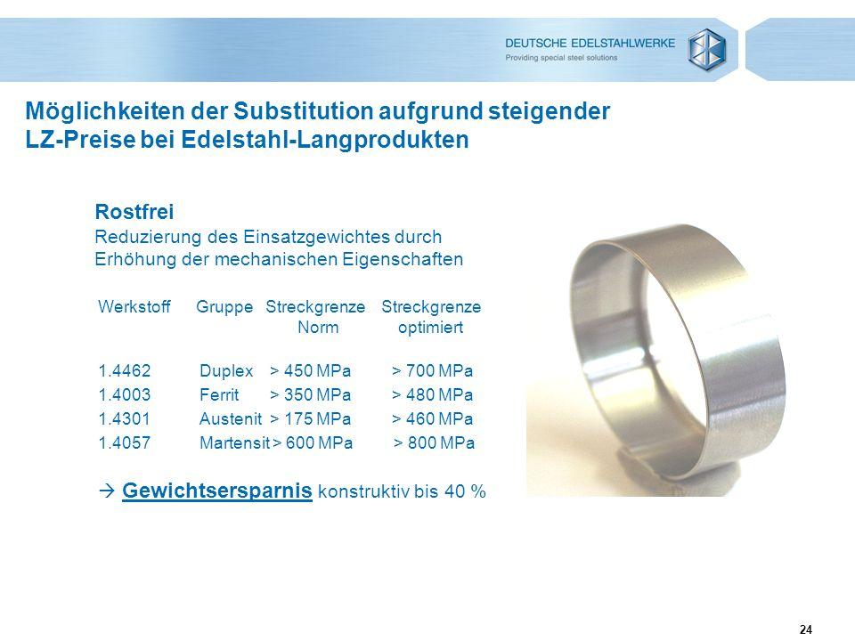 Möglichkeiten der Substitution aufgrund steigender LZ-Preise bei Edelstahl-Langprodukten