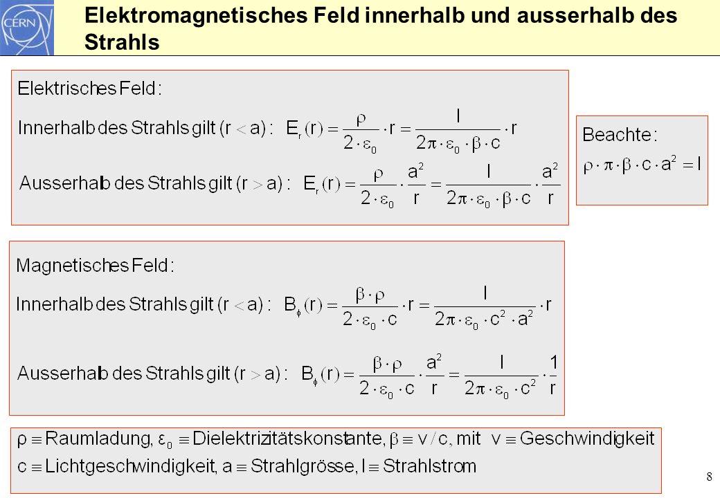 Elektromagnetisches Feld innerhalb und ausserhalb des Strahls