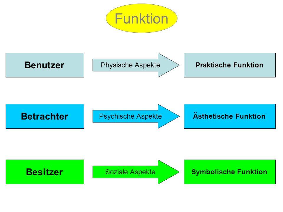 Funktion Funktion Benutzer Betrachter Besitzer Physische Aspekte