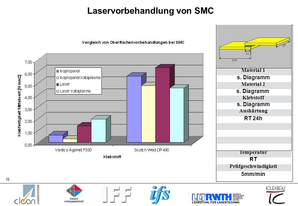 Laservorbehandlung von SMC