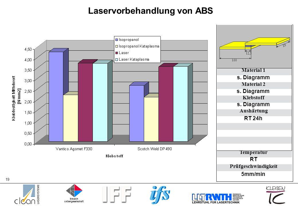 Laservorbehandlung von ABS