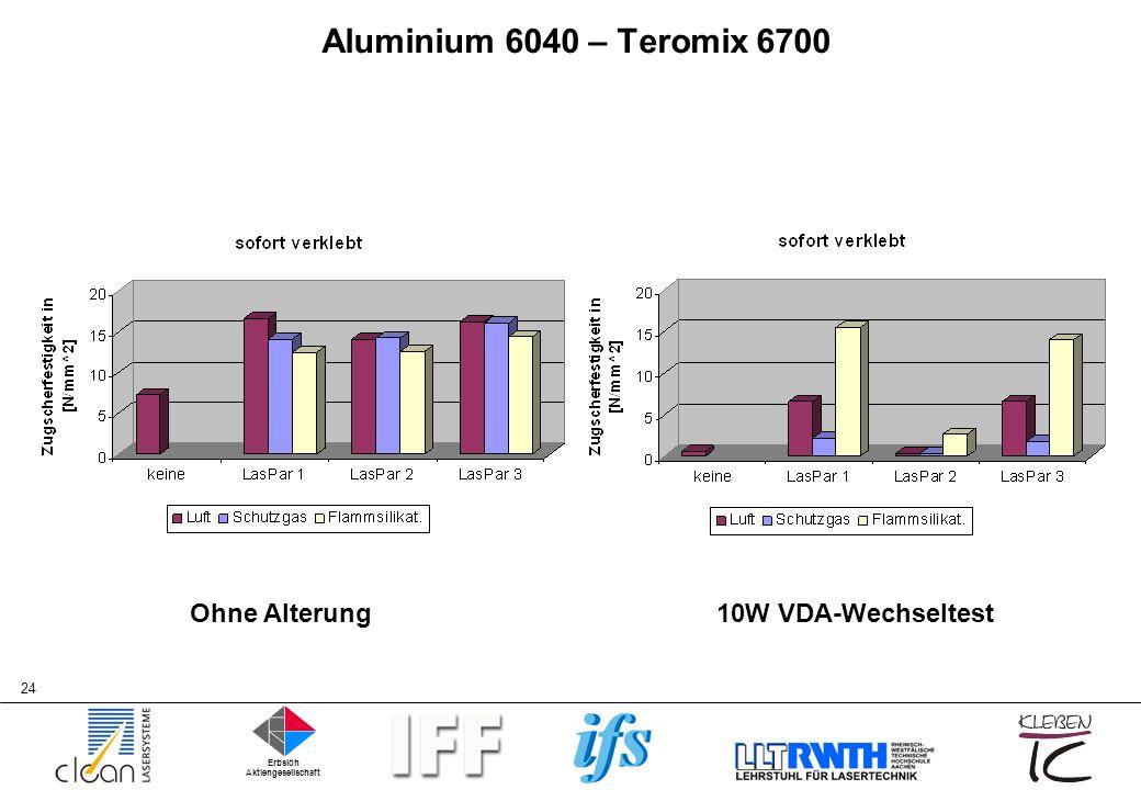 Aluminium 6040 – Teromix 6700 Ohne Alterung 10W VDA-Wechseltest