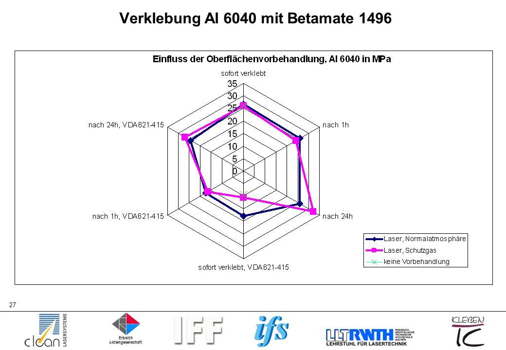Verklebung Al 6040 mit Betamate 1496