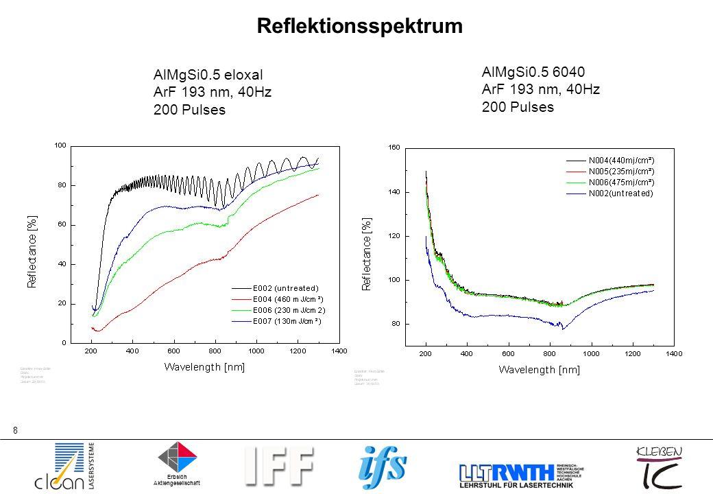 Reflektionsspektrum AlMgSi0.5 6040 ArF 193 nm, 40Hz