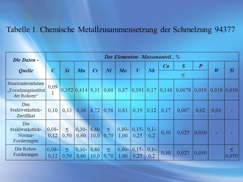 Der Elementen- Massenanteil , %