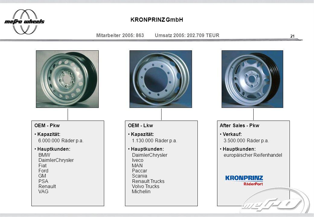 KRONPRINZ GmbH Mitarbeiter 2005: 863 Umsatz 2005: 202.709 TEUR