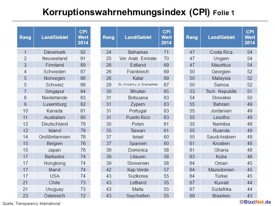 Korruptionswahrnehmungsindex (CPI) Folie 1
