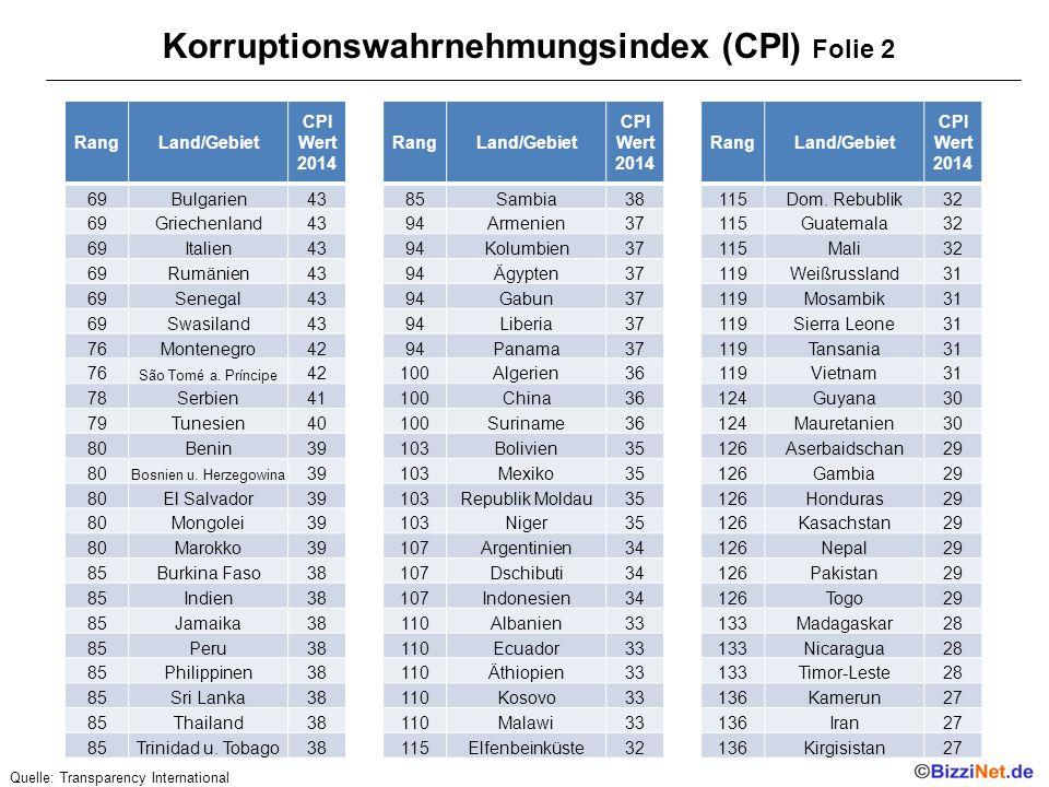 Korruptionswahrnehmungsindex (CPI) Folie 2