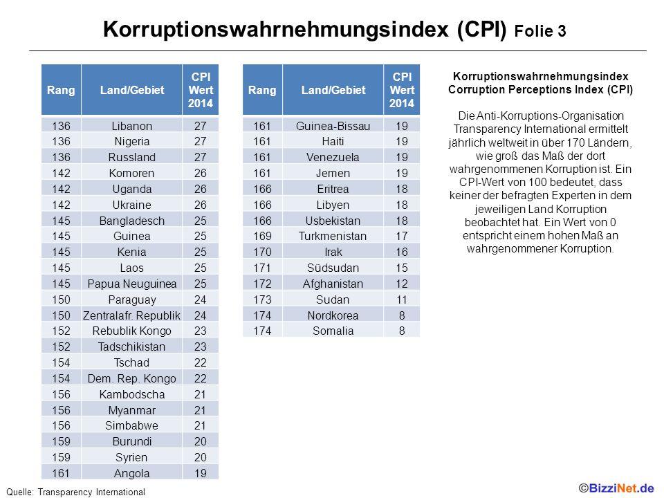 Korruptionswahrnehmungsindex (CPI) Folie 3