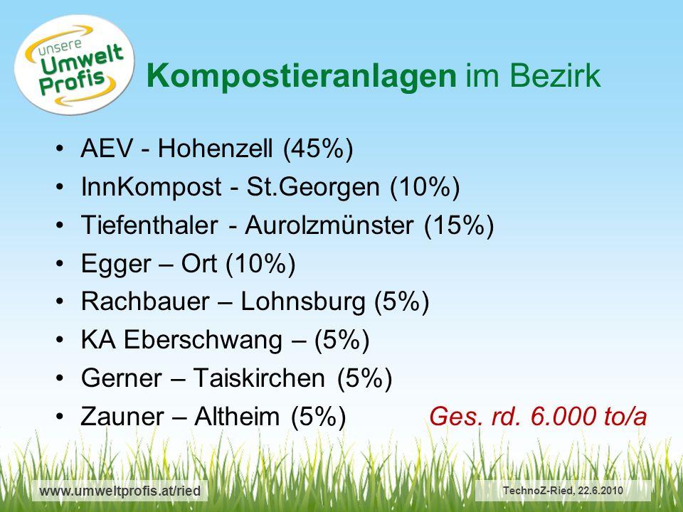 Kompostieranlagen im Bezirk
