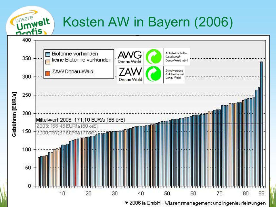 Kosten AW in Bayern (2006) www.umweltprofis.at/ried