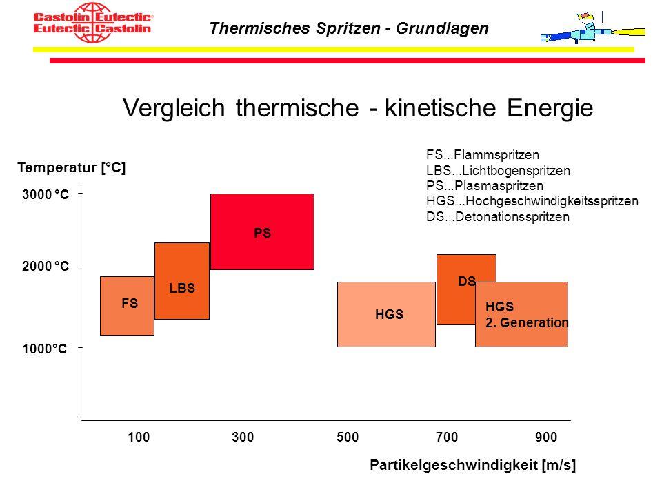 Vergleich thermische - kinetische Energie