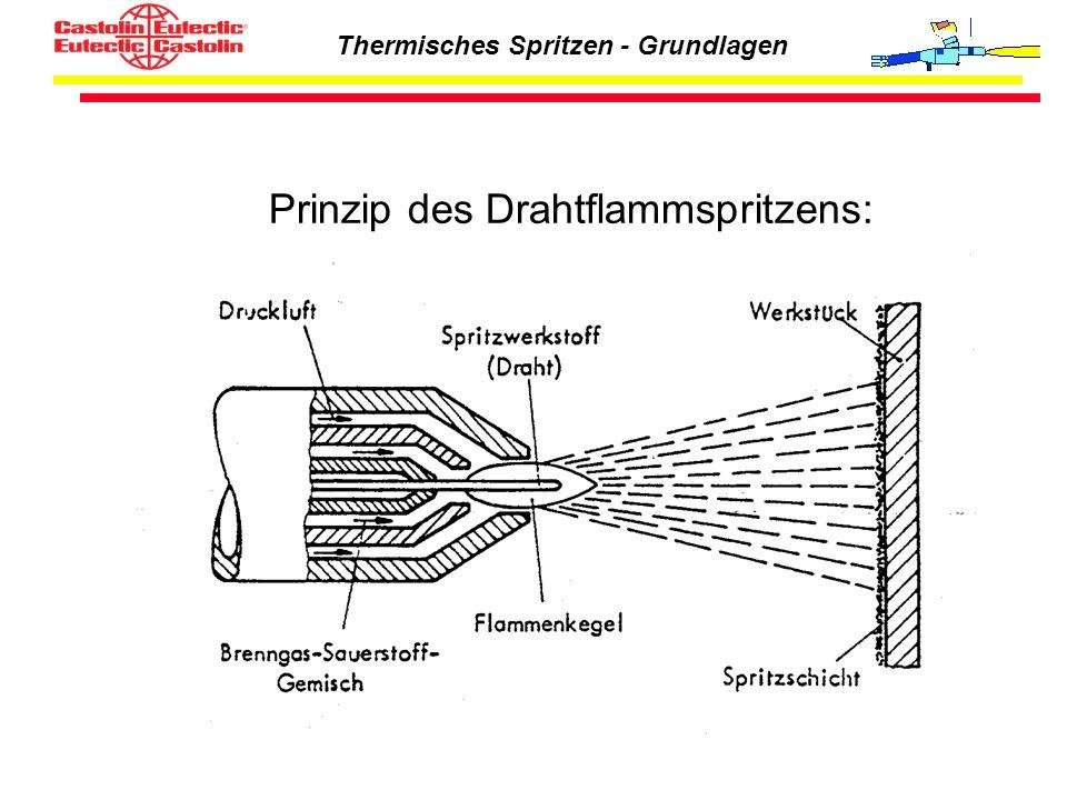Prinzip des Drahtflammspritzens: