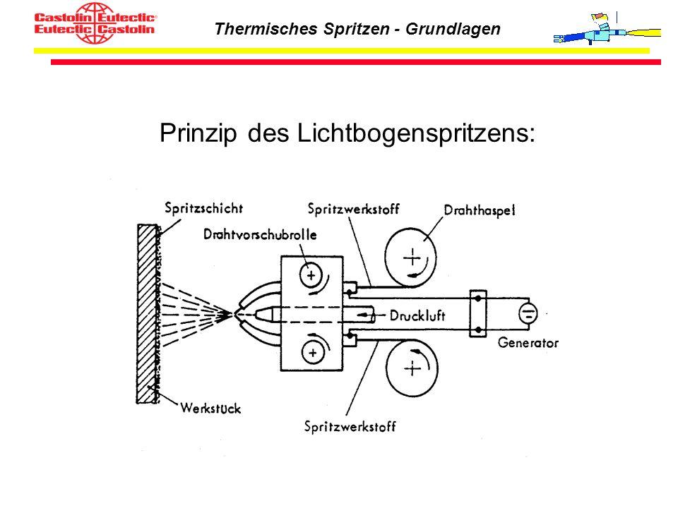 Prinzip des Lichtbogenspritzens: