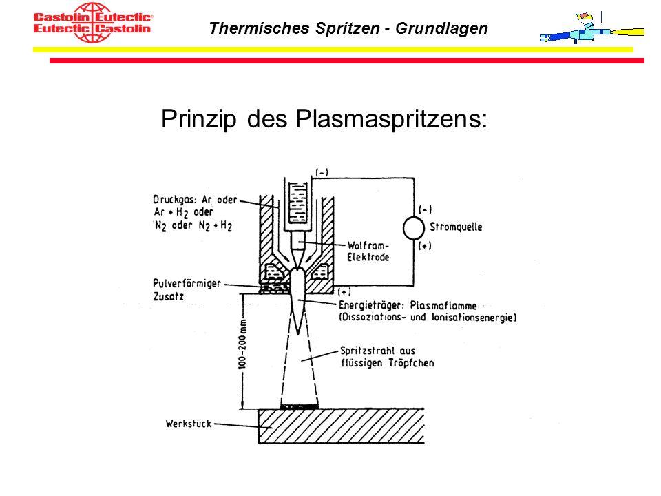 Prinzip des Plasmaspritzens: