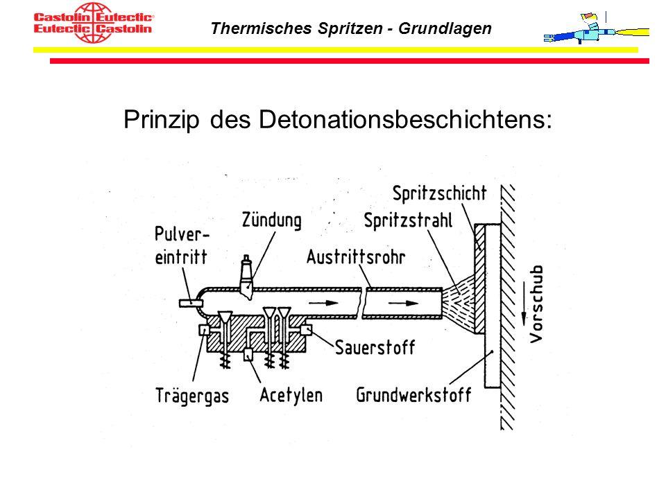 Prinzip des Detonationsbeschichtens: