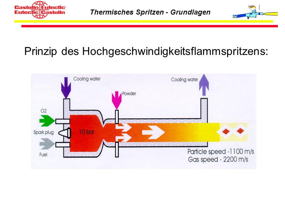 Prinzip des Hochgeschwindigkeitsflammspritzens: