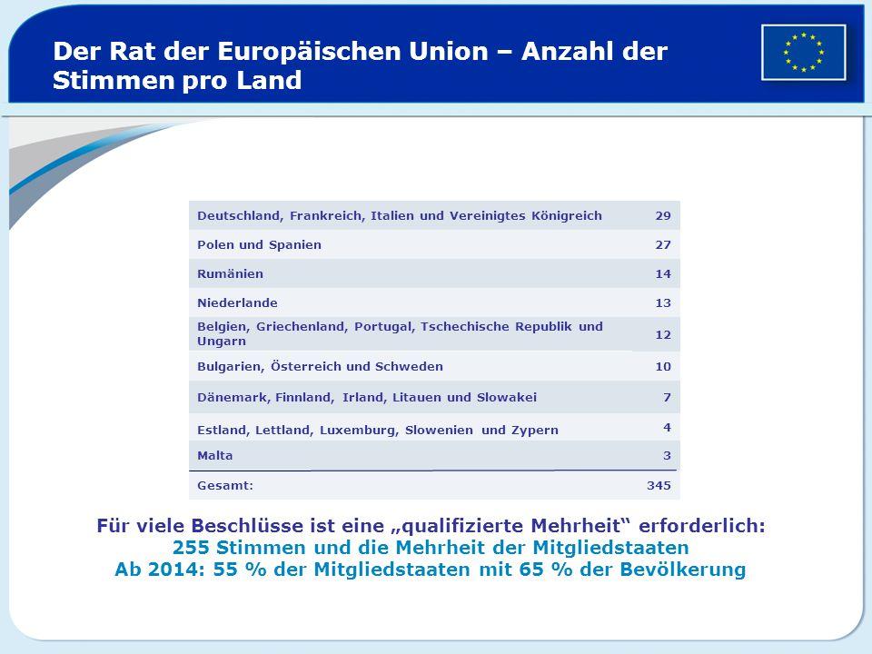 Der Rat der Europäischen Union – Anzahl der Stimmen pro Land