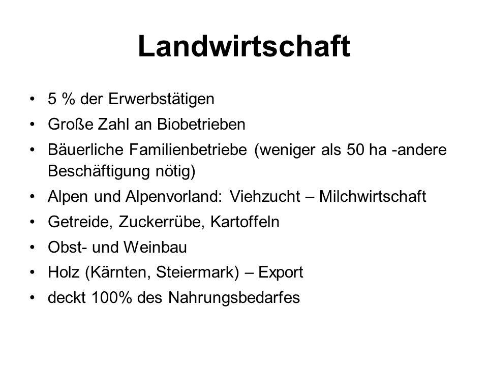 Landwirtschaft 5 % der Erwerbstätigen Große Zahl an Biobetrieben