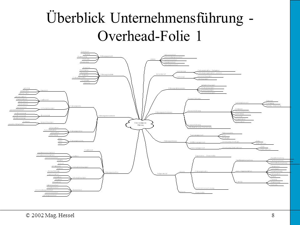 Überblick Unternehmensführung - Overhead-Folie 1