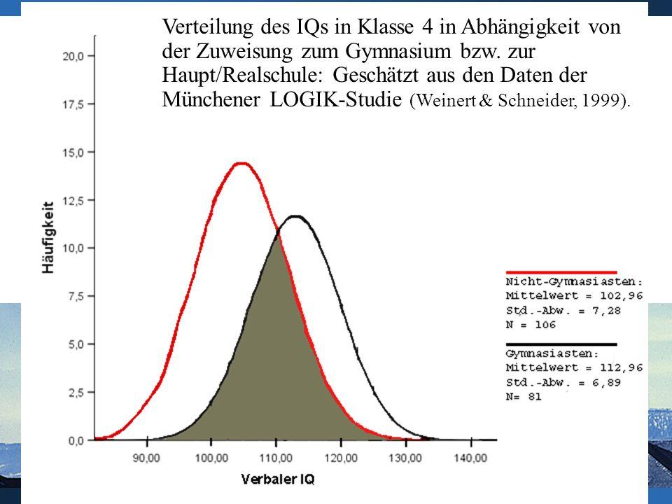 Verteilung des IQs in Klasse 4 in Abhängigkeit von der Zuweisung zum Gymnasium bzw.