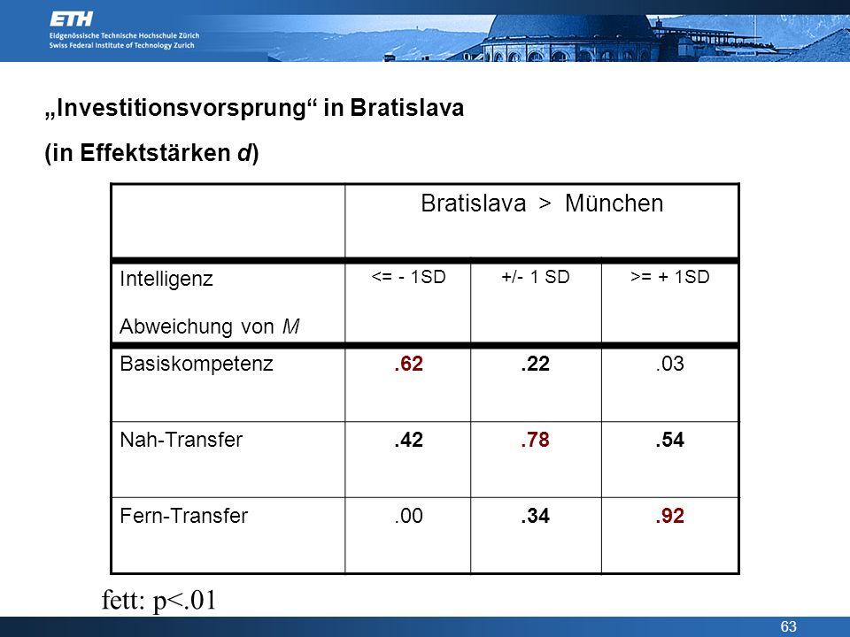 """Investitionsvorsprung in Bratislava (in Effektstärken d)"