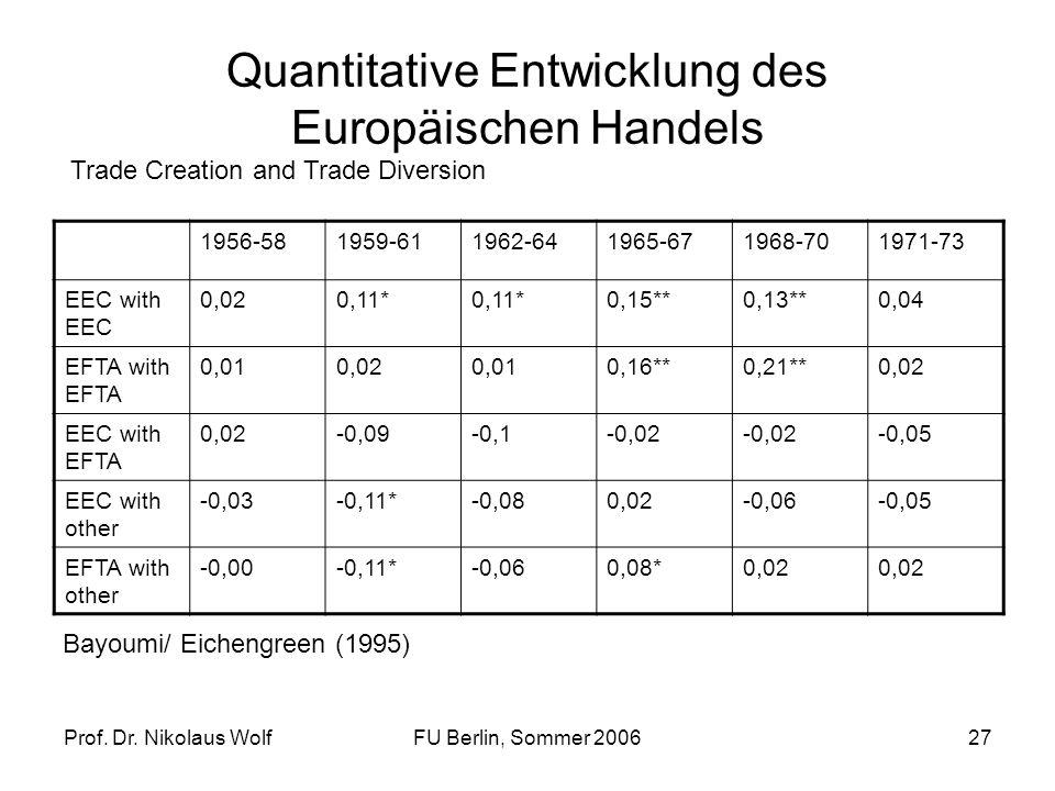 Quantitative Entwicklung des Europäischen Handels