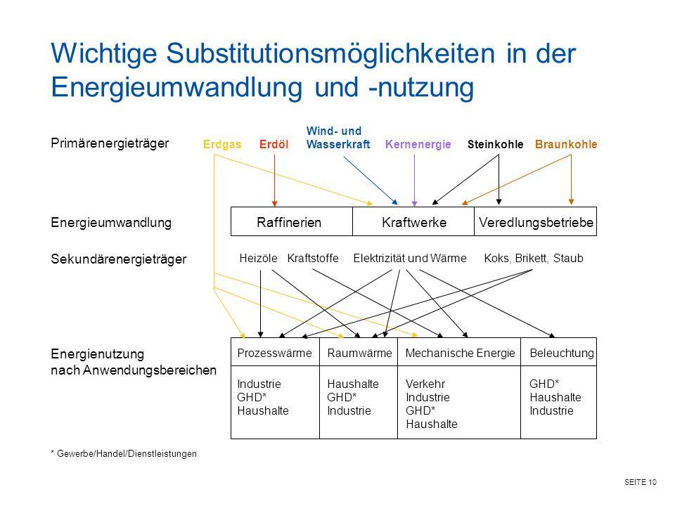 Wichtige Substitutionsmöglichkeiten in der Energieumwandlung und -nutzung