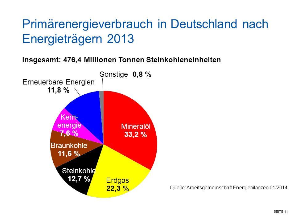 Primärenergieverbrauch in Deutschland nach Energieträgern 2013