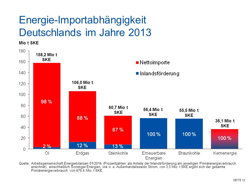 Energie-Importabhängigkeit Deutschlands im Jahre 2013