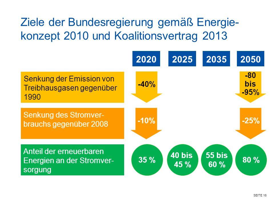Ziele der Bundesregierung gemäß Energie-konzept 2010 und Koalitionsvertrag 2013