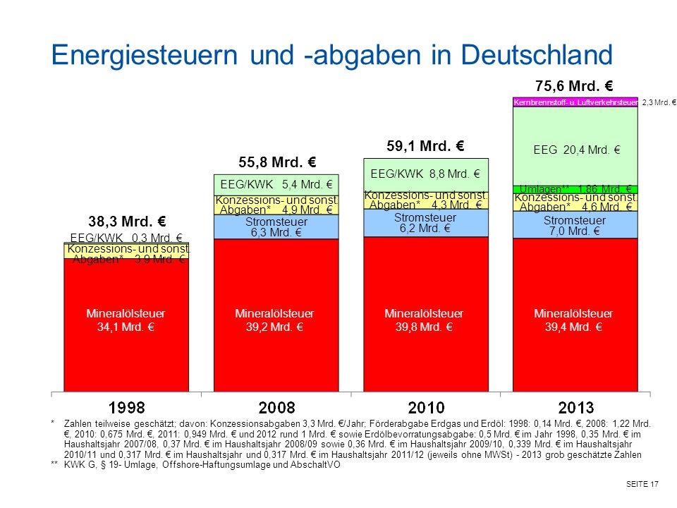 Energiesteuern und -abgaben in Deutschland