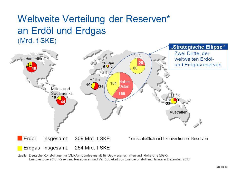 Weltweite Verteilung der Reserven* an Erdöl und Erdgas (Mrd. t SKE)