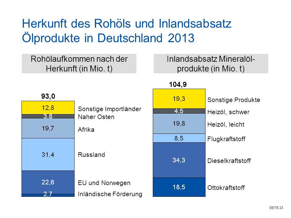 Herkunft des Rohöls und Inlandsabsatz Ölprodukte in Deutschland 2013