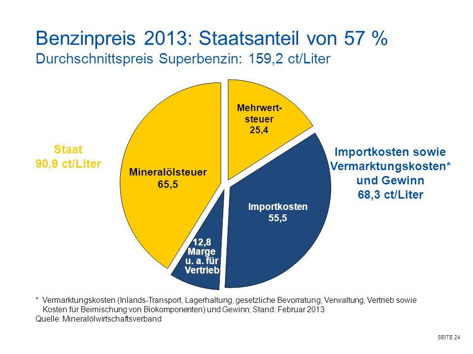 Benzinpreis 2013: Staatsanteil von 57 % Durchschnittspreis Superbenzin: 159,2 ct/Liter