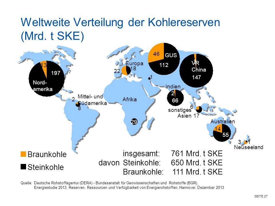 Weltweite Verteilung der Kohlereserven (Mrd. t SKE)