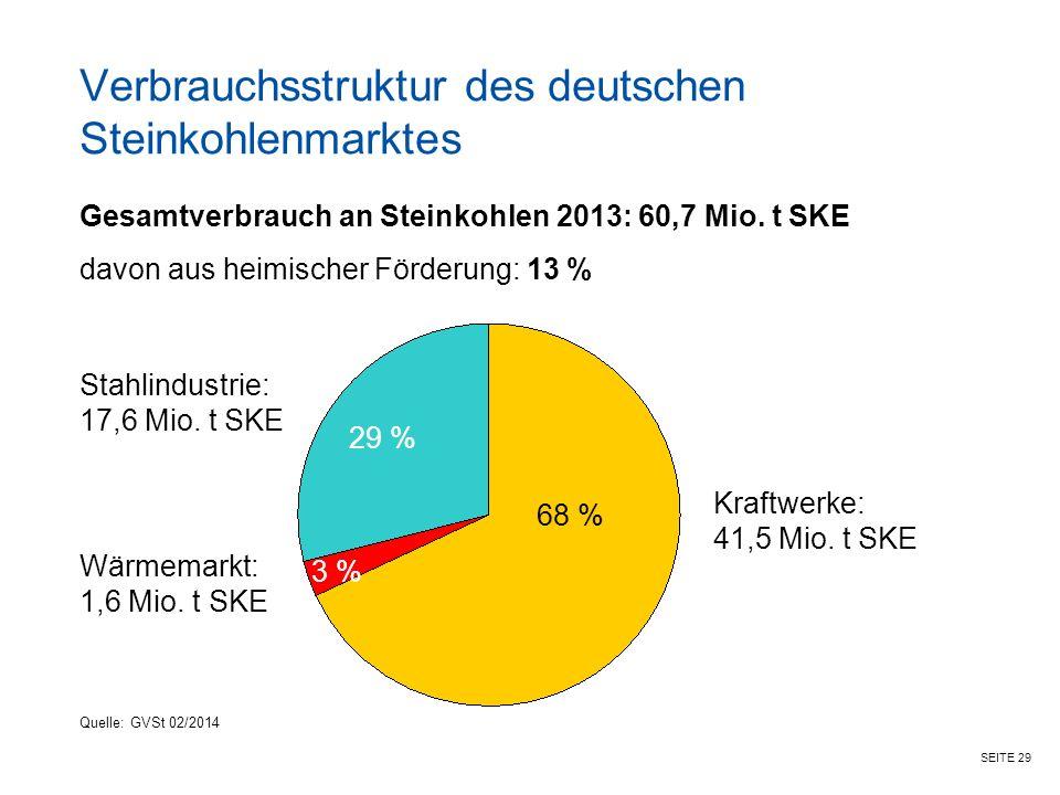 Verbrauchsstruktur des deutschen Steinkohlenmarktes