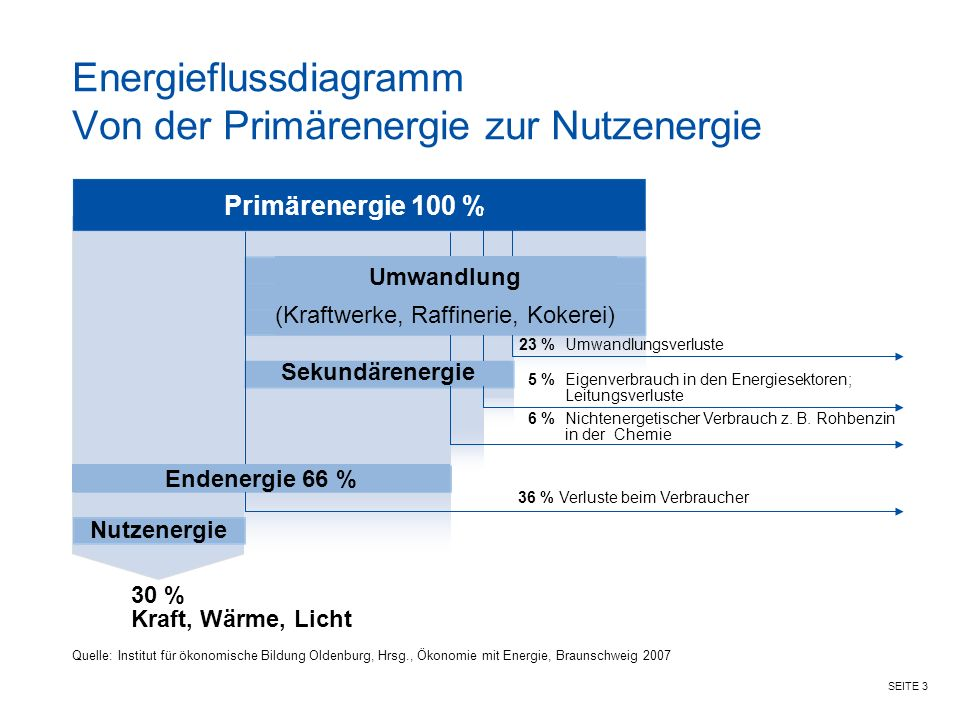 Energieflussdiagramm Von der Primärenergie zur Nutzenergie