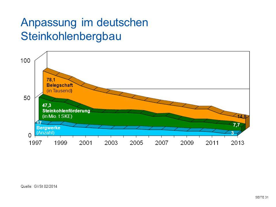 Anpassung im deutschen Steinkohlenbergbau
